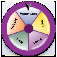 shift_momentum