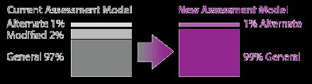 new-assessment-model