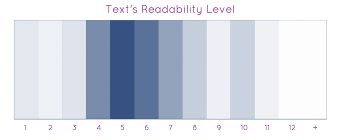 Snap&Read-data-readability