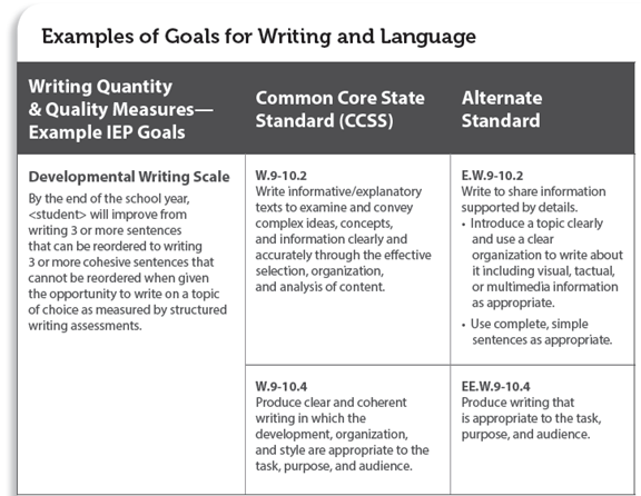 Writing goal for iep