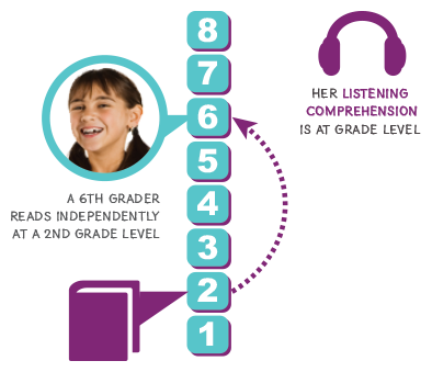 A 6th grader reads independently at a 2nd grade level. Her listening comprehension is at grade level.