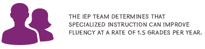 The IEP team determines that specialized instruction can improve fluency at a rate of 1.5 grades per year.